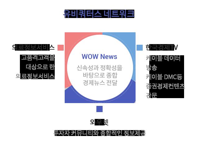 유비쿼터스 네트워크