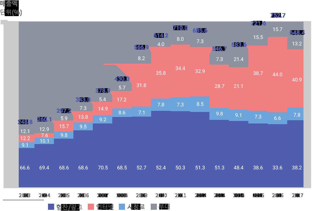 사업별 매출 규모 표