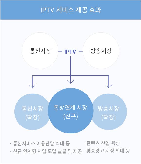 IPTV 서비스 제공 효과