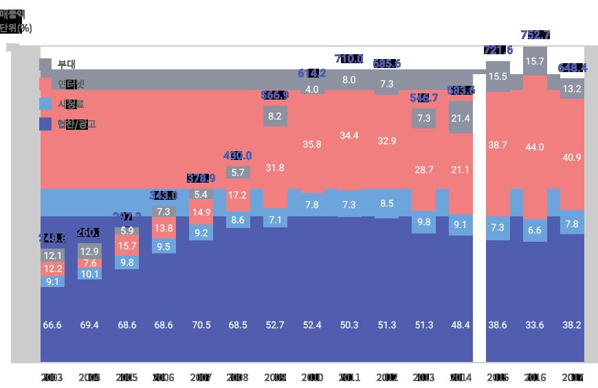 사업별 매출규모 그래프