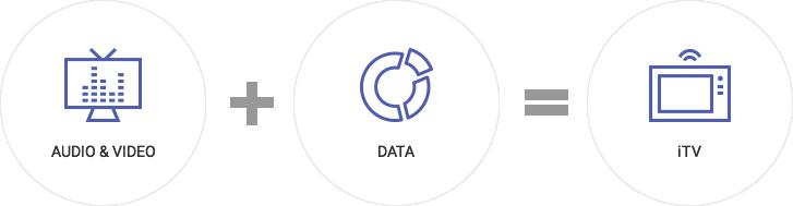 데이터 방송의 개념 이미지