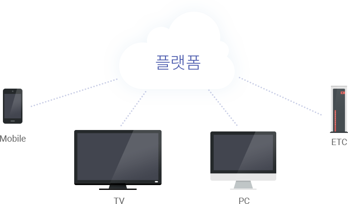 하나의 플랫폼을 다수의 기기(왼쪽부터 Mobile, TV, PC, ETC 등)에서 접속할 수 있다는 의미의 이미지