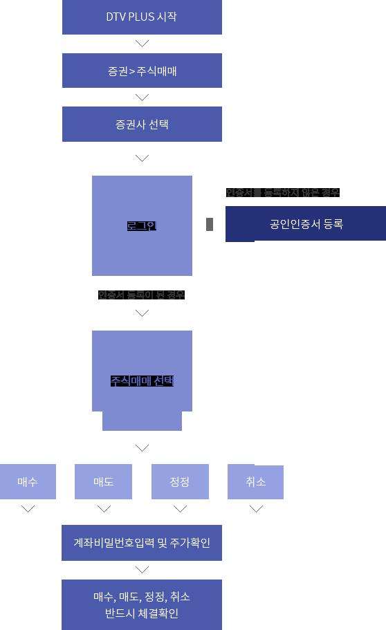 한국경제TV DTV 트레이딩 흐름도 이미지