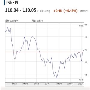 엔화,달러,중국
