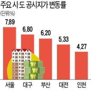 상승률,공시지가,서울,올해,표준지