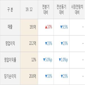 한국경제,실적,영업이익