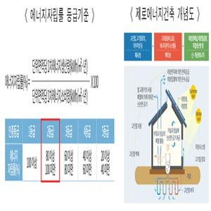 제로에너지건축물,로렌하우스,제로에너지건축,단독주택