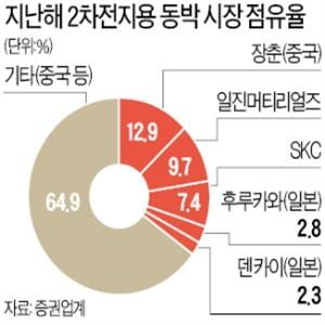 SKC,동박,시장,두산솔루스,일진머티리얼즈,글로벌,전망