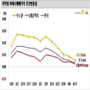 상승,서울,부동산,상승폭,기록,0.02,보이,인천