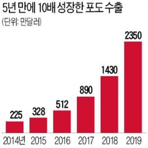 수출,샤인머스캣,삼계탕,농바이오,달걀,수준,요청,한국
