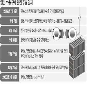 정부,일본,한국,수출규제,무역정책관,해결,품목,대한,모두