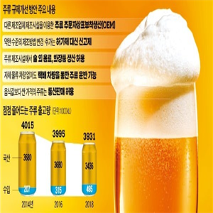 주류,맥주,생산,규제,공장,허용,음식,양조장,제조,설명
