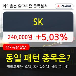 기관,SK,000주,순매매량