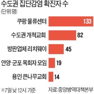 확진,코로나19,기준,관련,신규,환자,서울