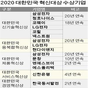 기업,혁신,혁신대상,대한민국