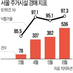 지난달,경매,서울,낙찰률
