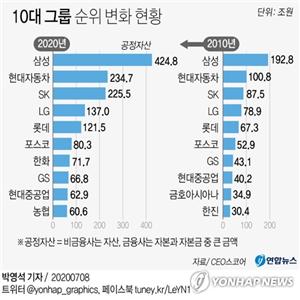 그룹,순위,삼성,자산,카카오,공정자,LG
