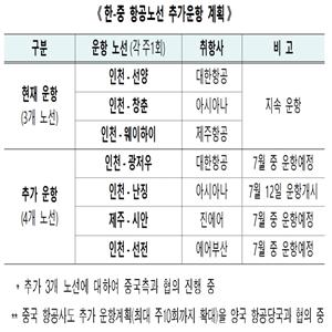 인천,운항,협의,확대