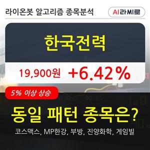 한국전력,수준,차트