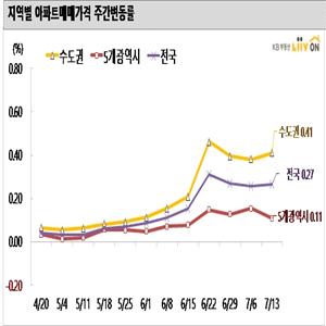 지역,서울,전세,거래,상승,수요,단지,아파트,편이