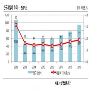 에이프로젠제약,투자,증자,유동성,한국신용평가