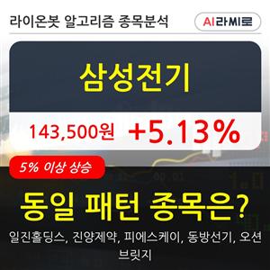 삼성전기,기관,순매매량,상승