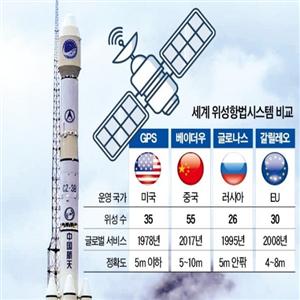 중국,미국,시스템,서비스,시장,세계,베이,위성,이용,차량