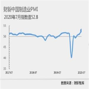 제조업,경기,연속,중국,국가통계국