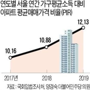 아파트,개정안,소득,서울,제도