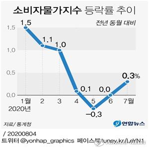 물가,상승,0.3,가격,소비자물가,영향,상승률,석유