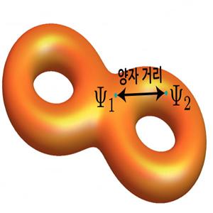 에너지,전자,거리,양자