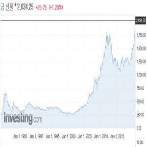투자,한국거래소,금시장,거래,달러,가격,환율,수수료,통장,국내