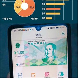 디지털,시험,중국,화폐
