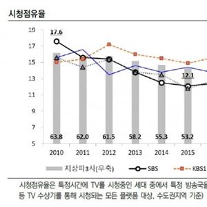 SBS,태영건설,SBS미디어홀딩스,광고,방송,개편,지배구조
