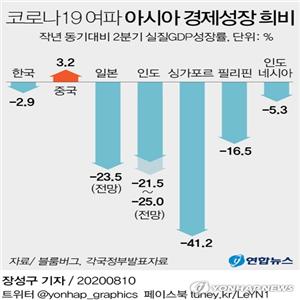 중국,코로나19,경제,한국,발표,경제성장률,기록,일본,수준,인도
