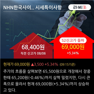 외국인,순매수,NHN한국사이버결제,성장