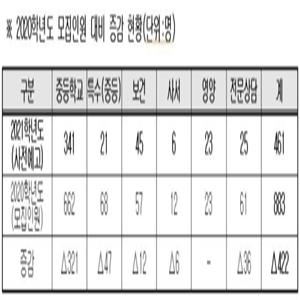 교사,선발,서울시교육청,인원