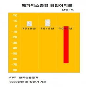 메가박스중앙,국내,지난해,기준,영화관,코로나19,매출,확대