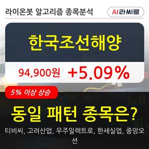 한국조선해양,기관,순매매량,주가
