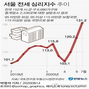 심리지수,서울,전달,기록,지난달,주택,매매