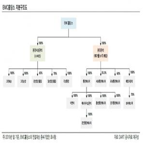 SK건설,인수,한국신용평가,홀딩스,재무부담