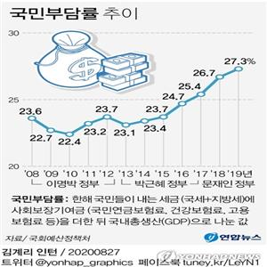 국민부담률,상승,우리나라,평균,포인트,지난해,조세부담률