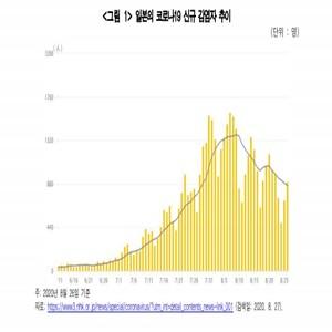 코로나19,일본,발표,이후,신규,확진