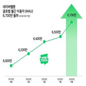 글로벌,네이버웹툰,거래액,돌파