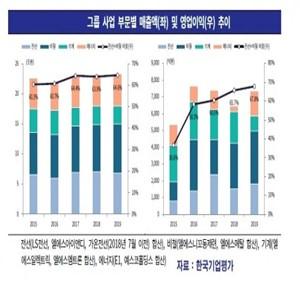 LS그룹,사업,실적,계열사,부문,확대,한국기업평가,지난해,신용도,그룹