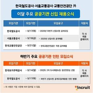 채용,한국철도공사,이달