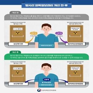 종사자,방사선,정보,피폭,3·4호기,원안위,부처