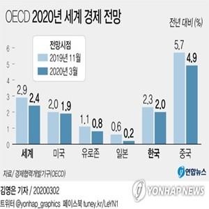 기업,성장률,코로나19,국회,약정,주택