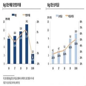 업체,코로나19,면세,한국기업평가,상반기