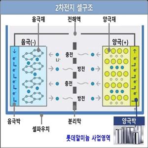 양극박,롯데알미늄,2차전지,전기차,생산능력